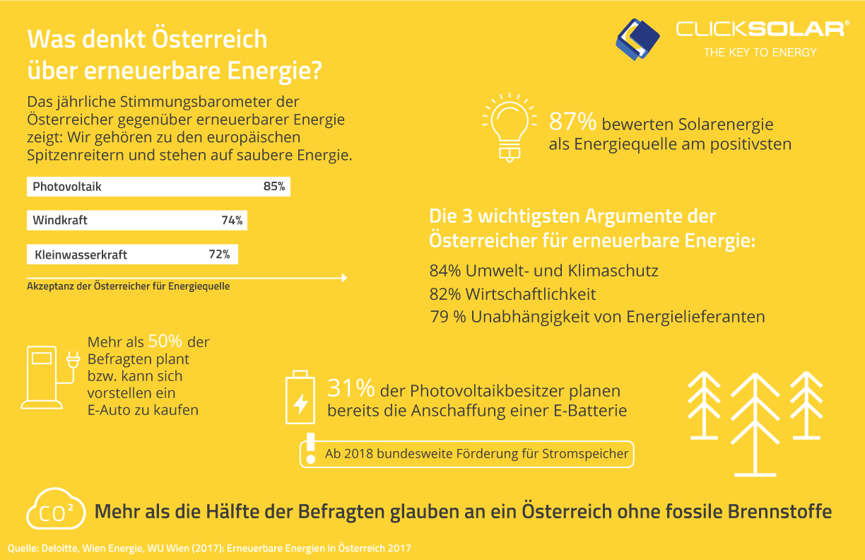 Grafik einer Studie zu Meinung der Österreicher über Photovoltaik, Windkraft und E-Mobilität