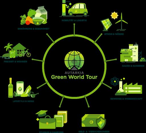 Grafik Themen Green World Tour Strom & Wärme, E-Mobilität & Logistik