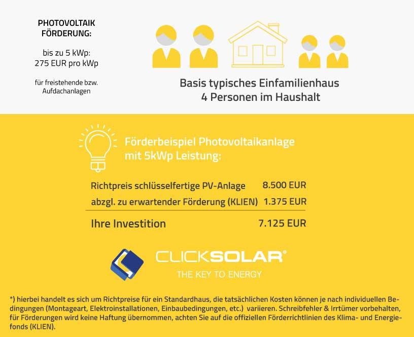 Beispiel Förderungsberechnung für Photovoltaikanlage