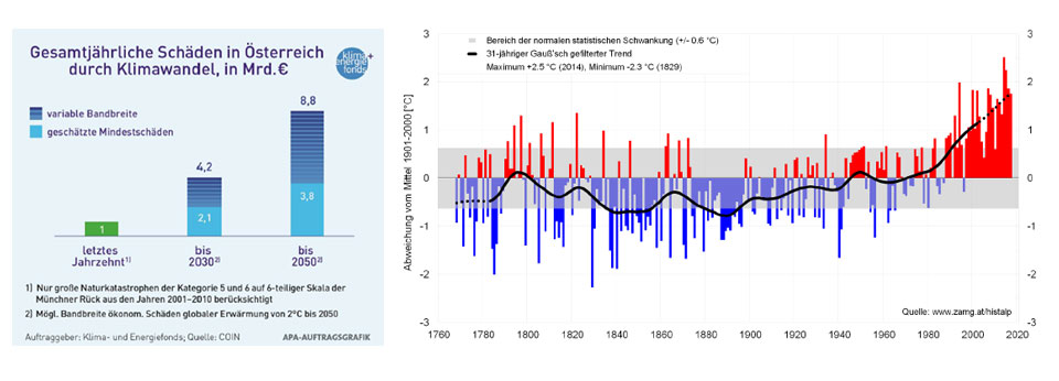 Temperaturanstieg-in-Österreich und Schäden durch Klimawandel