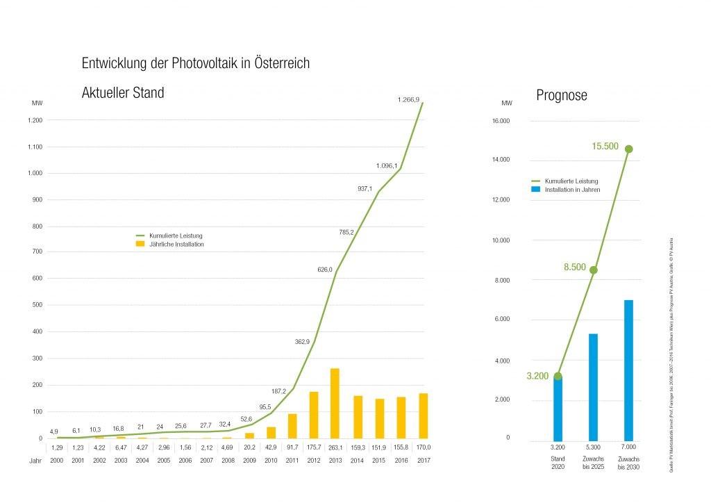 statistik photovoltaik in oesterreich 2000-2017